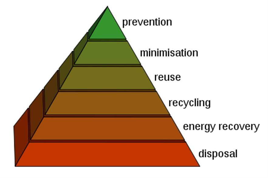 The European Commission is consulting on how to better implement the waste hierarchy in law. Credit: CC-BY-SA 3.0 Stannered