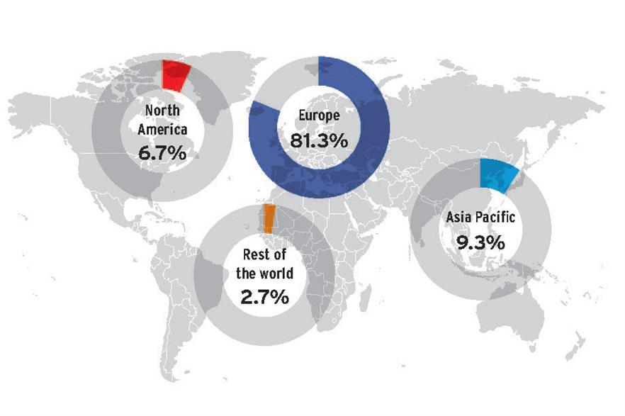 Most offshore work is off Europe, but jobs are picking up around Asia and North America