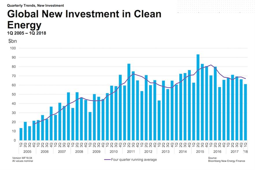 Clean energy investment in the first quarter of 2018 fell 10% year-on-year to $61.1 billion (pic: Bloomberg New Energy Finance)