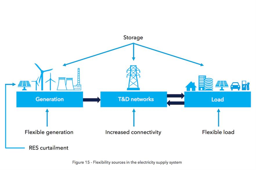 How flexibility sources may interact in the electricity supply system, according to DNV GL