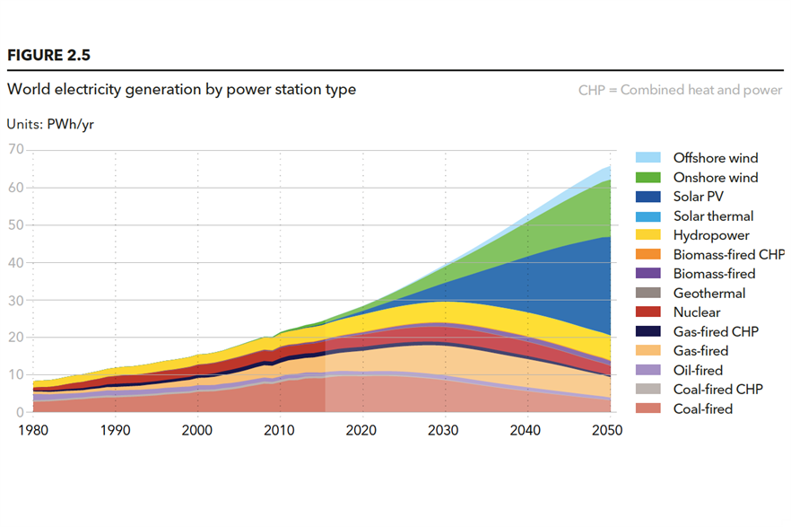 Onshore wind (green) and solar (dark blue) will dominate electricity generation by 2050, DNV GL predicted