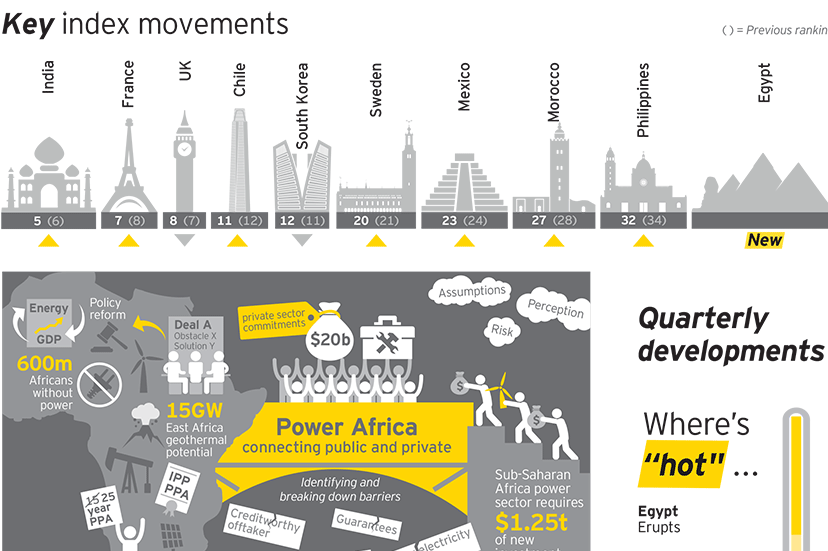 Ernst and Young's index ranks the top 40 countries on renewable energy investment opportunities