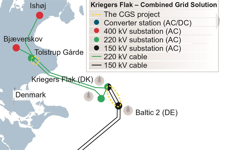 The Krieger's Flak interconnector uses wind project infrastructure to link German and Danish grids
