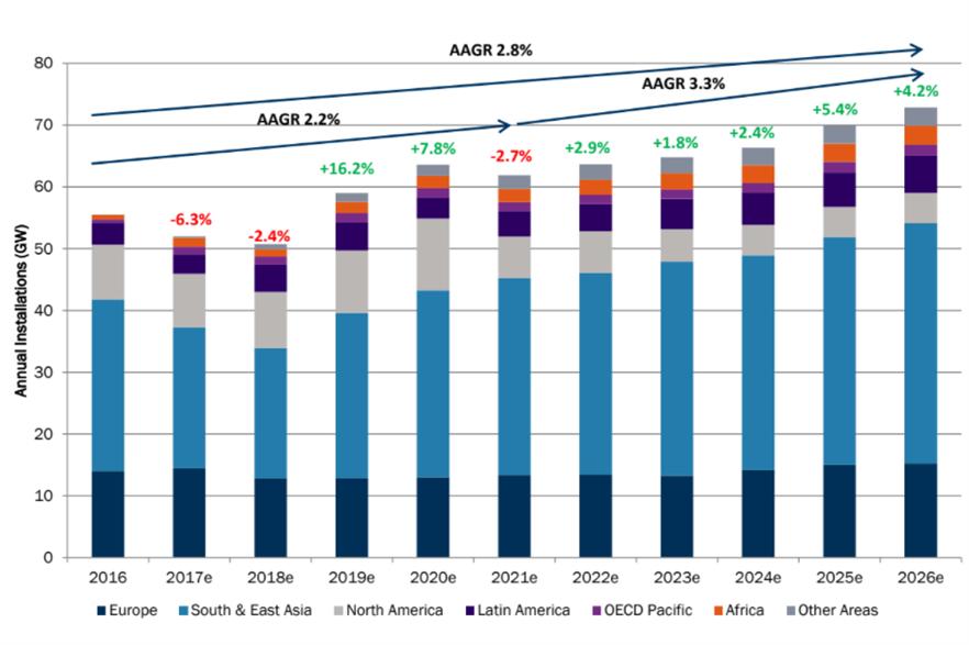 FTI predicts long-term growth, despite a short-term downturn