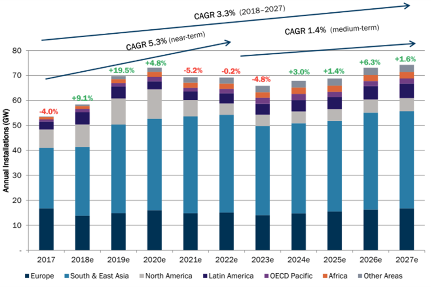 FTI Intelligence predicts a compound annual growth rate (CAGR) of 3.3% in 2018-2027