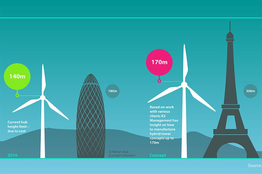"""K2 management believes 170-metre towers will become a """"common sight"""""""