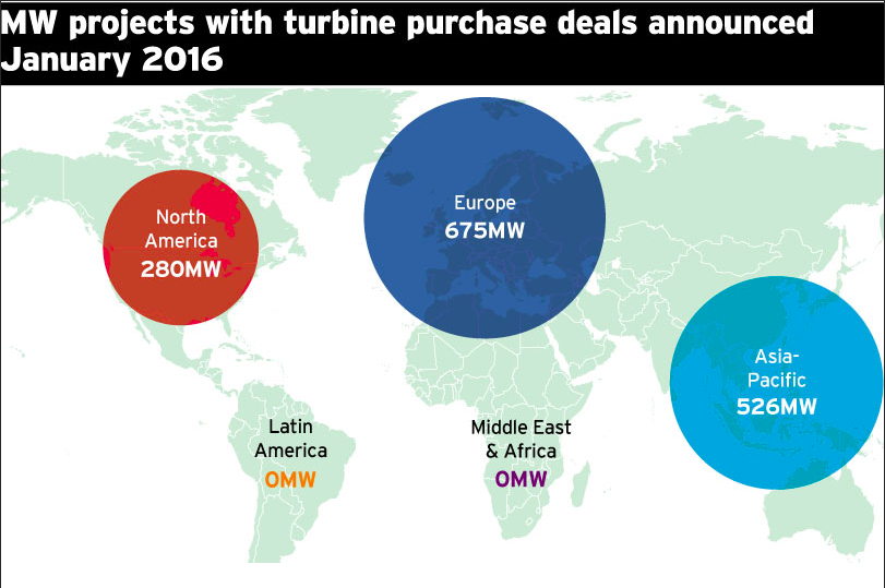 MW turbine purchase deals by region agreed in January