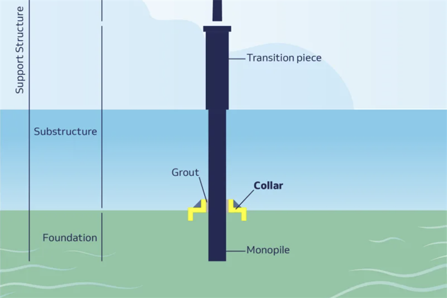 The collars will be installed at seabed level, with grout filling the gap between it and the monopile