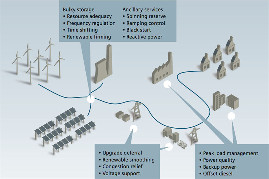 Siemens belives storage is necessary for the greater integration of renewable energy