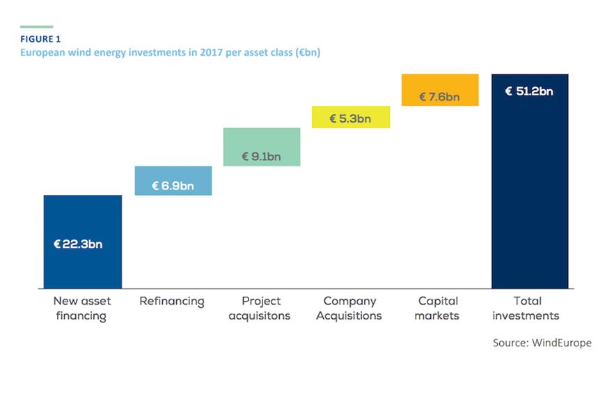 New asset financing accounted for 43.55% of total investments last year (pic: WindEurope)