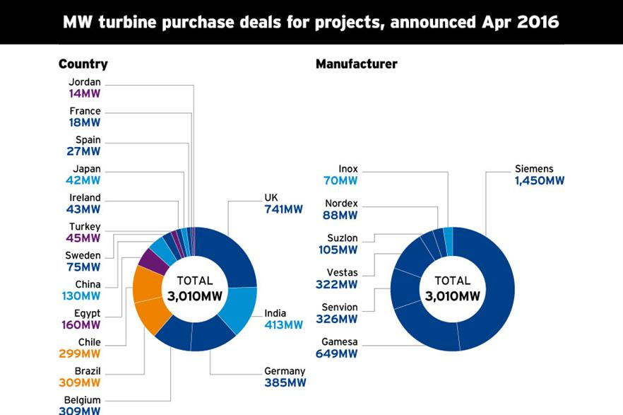 MW turbine purchase deals by country and manufacturer, announced in April 2016
