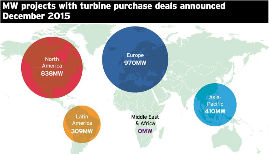 MW turbine purchase deals by region agreed in December