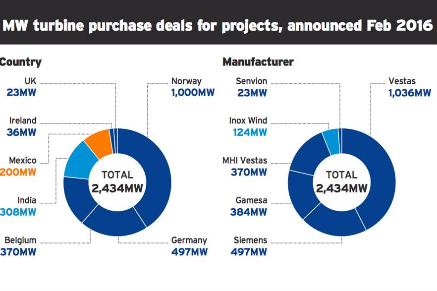 MW turbine purchase deals by country and manufacturer, announced in February 2016