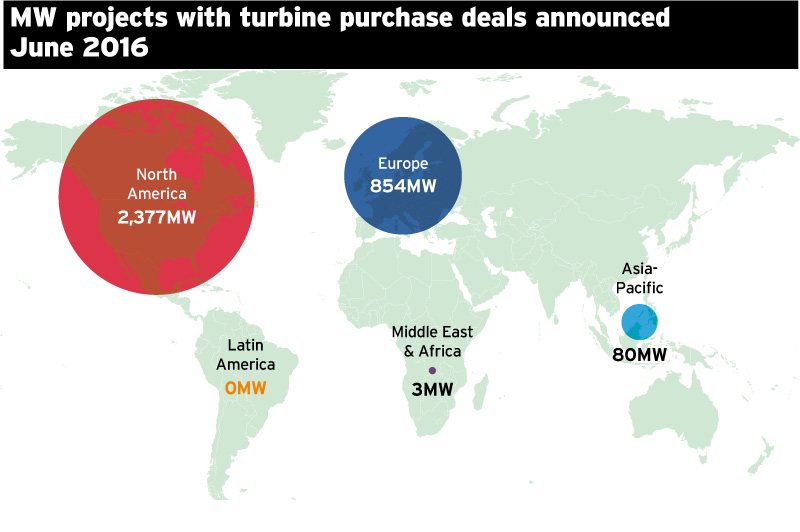 MW projects with turbine purchase deals announced June 2016