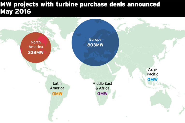 MW projects with turbine purchase deals announced May 2016