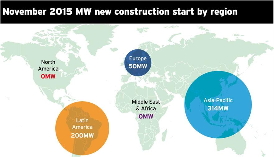 November 2015 new construction starts in MW by region