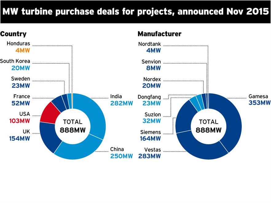 MW turbine purchase deals by country and manufacturer for projects in November