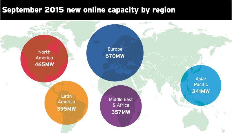 September newly online capacity (MW) by region