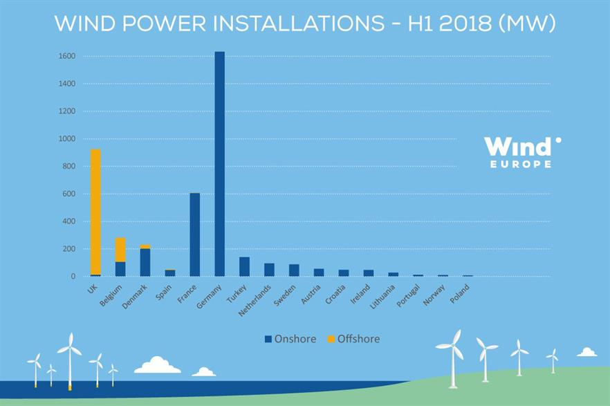 Roughly 4.5GW was added in H1 2018 (pic: WindEurope)