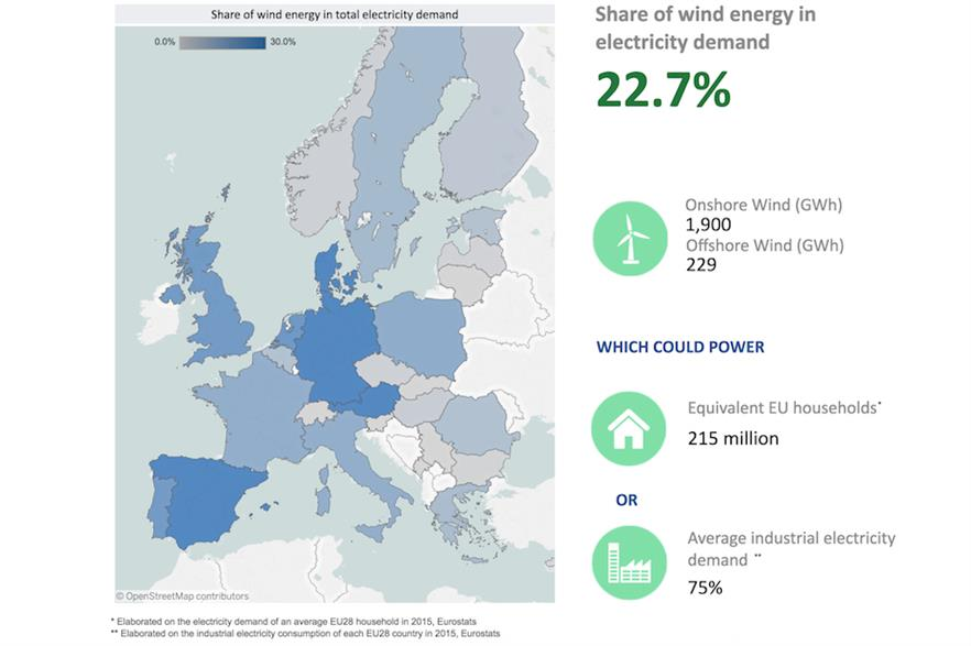 Wind power accounted for 22.7% of Europe's electricity demand on 3 January 2018 (pic: WindEurope)
