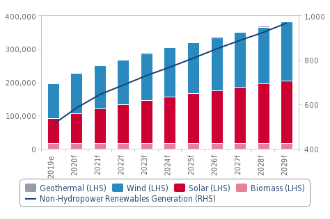 Renewables to lead overall sector resurgence (pic: Fitch Solutions forecast)