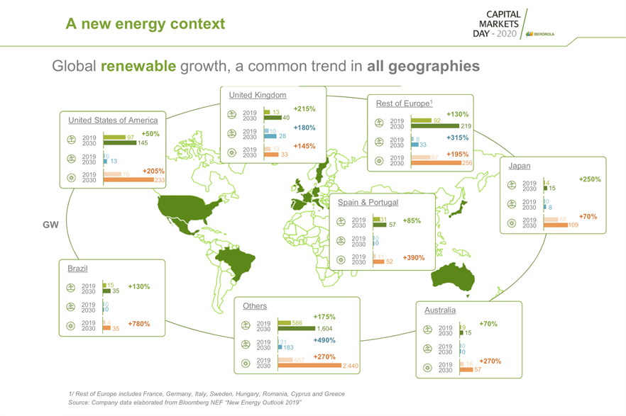 Global growth trends in renewable energy sources