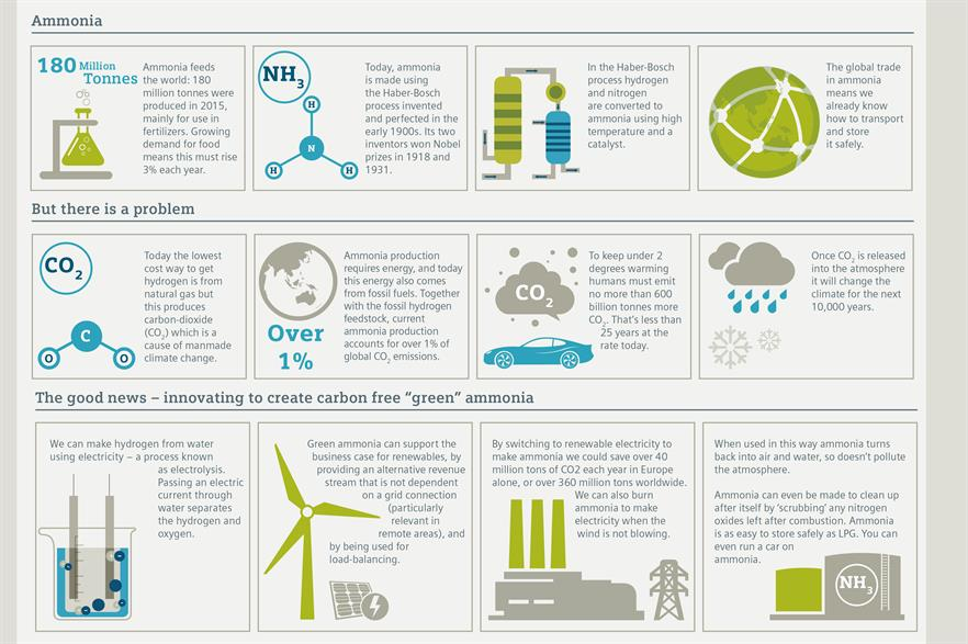 Siemens UK is trialling the use of excess renewable energy to produce ammonia as a storage solution