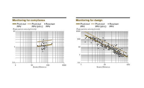 Figures 1 and 2: Examples of scaled-distance regression models