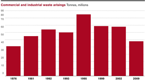 Commercial and industrial waste arisings