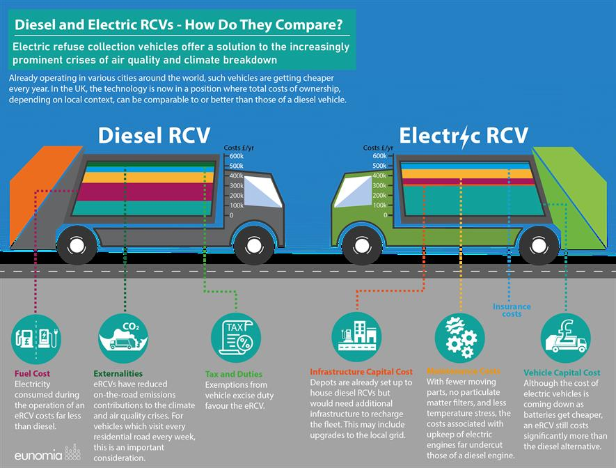 Electric refuse collection vehicles do not produce emissions and are far quieter than diesel equivalents