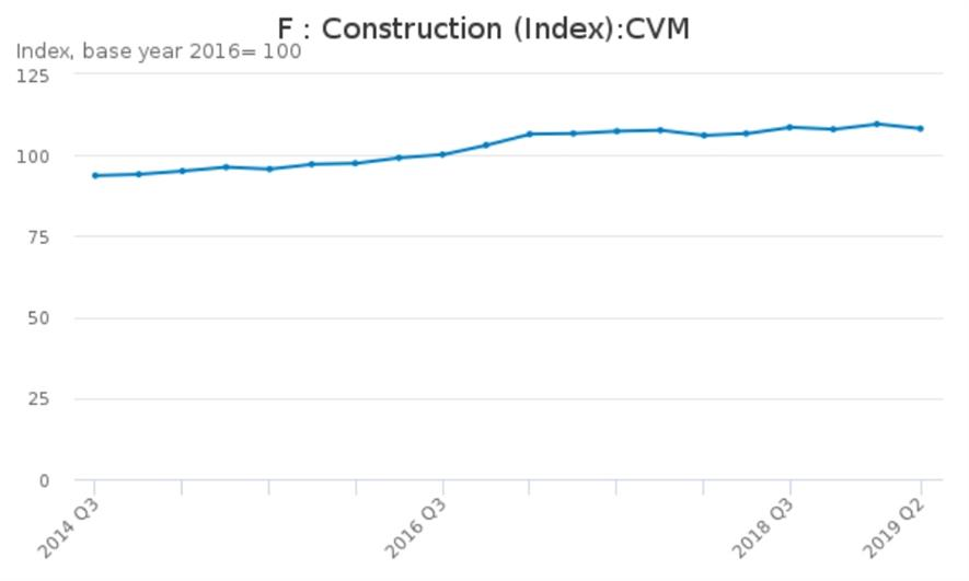 Construction output over the past five years. Image: ONS