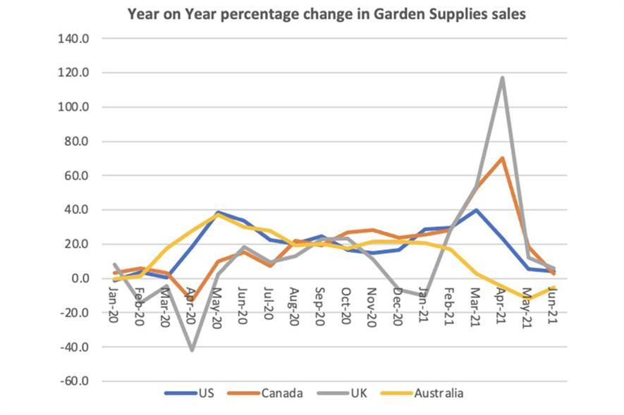 Year on Year percentage change in Garden Supplies sales