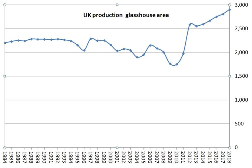 The UK's production glasshouse area has grown nearly 45% in 10 years - figures: Defra