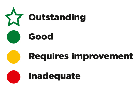 The CQC's new rating system
