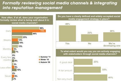 Comms directors: less interested in social media