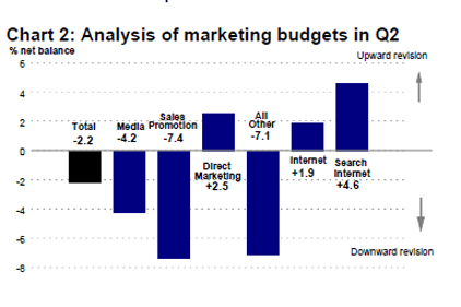 Bellwether Report: marketing budgets cut