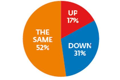 Comms directors' budget expectations: 2010