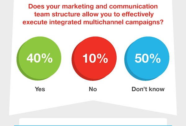 The combined global stat shows only 40 per cent of respondents believe their team is structured effectively for multichannel campaigns