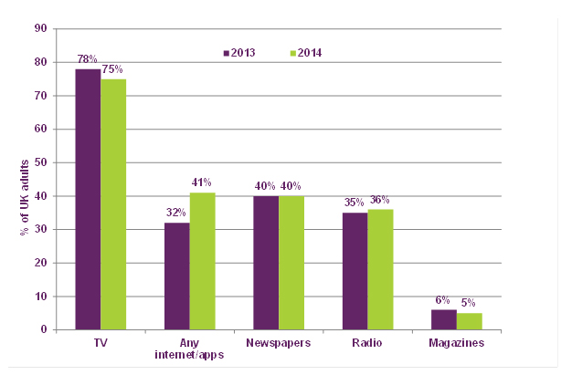 Ofcom: 2014 news consumption report shows digital on the rise