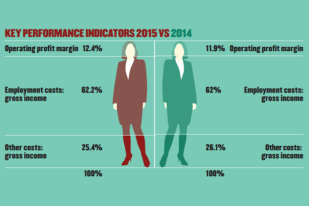 Average margins crept up, but independents and group-owned agencies show two different pictures