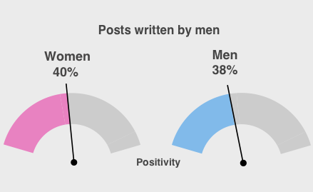 Gender gap: There was less difference in response to posts written by men, the research found